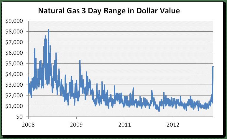 Natural Gas Dollar Range