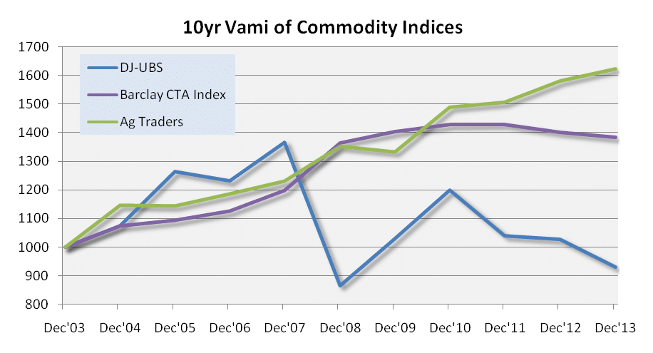 Vami of Commodity Indices