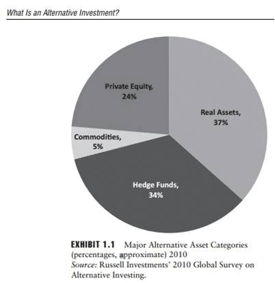 What is an Alternative Investment