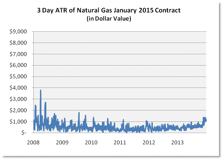 2015 Nat Gas Contract