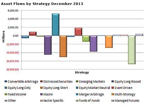 Asset Flows 2013