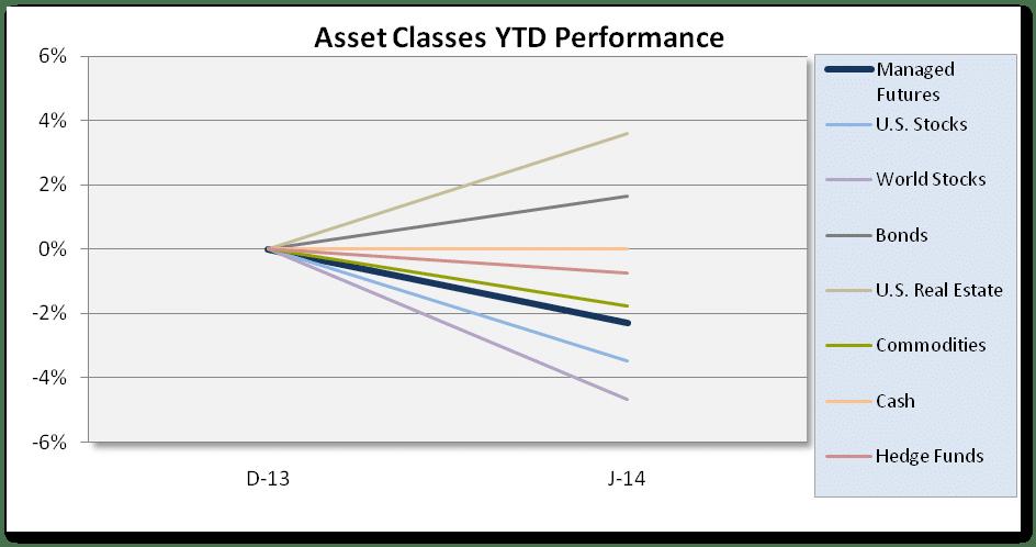 January Asset Class Scoreboard