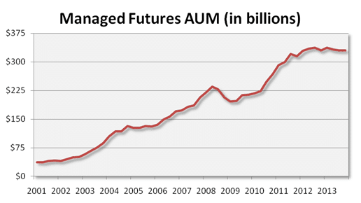 Managed Futures AUM