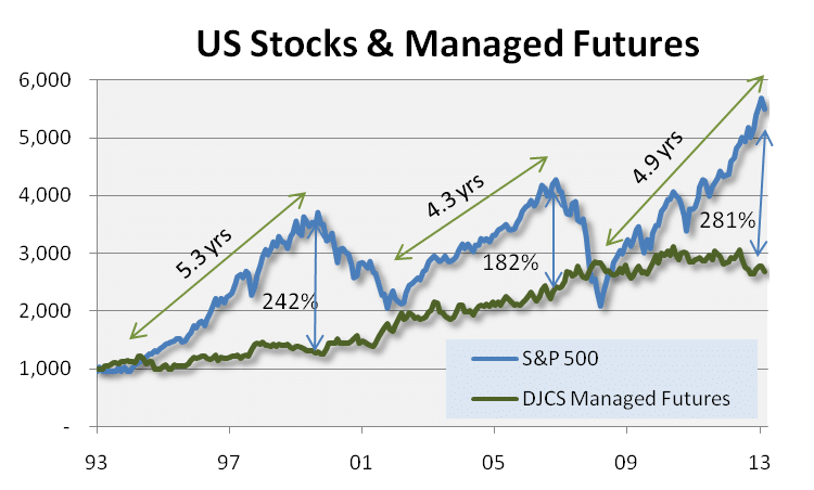 Stocks and Managed Futures