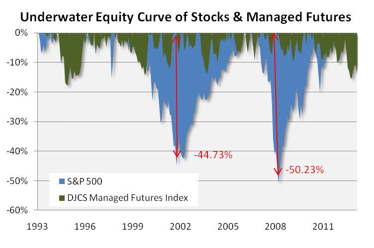 Underwater Equity Curve