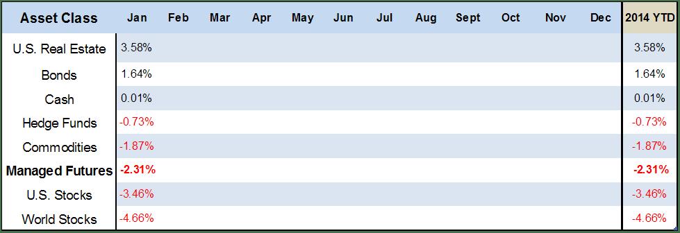 Updated Asset Class Scoreboard