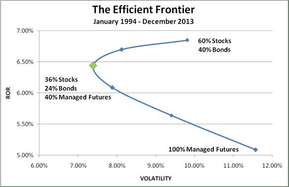 Updated Efficient Frontier_Dec 2013