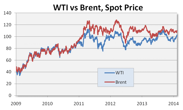 WTI vs Brent