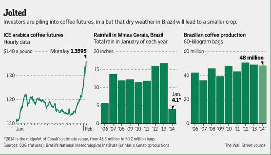 Wall Street Journal Coffee