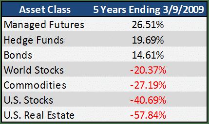 2004 2009 Asset Class