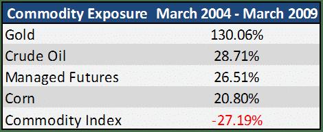 Commodity Exposure 2004 2009