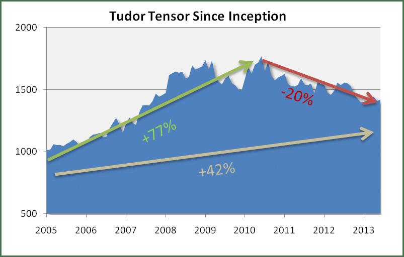 Tudor Tensor Vami_1