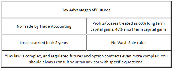 Are stock options section 1256 contracts