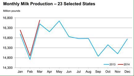 Milk Production Q1 2014