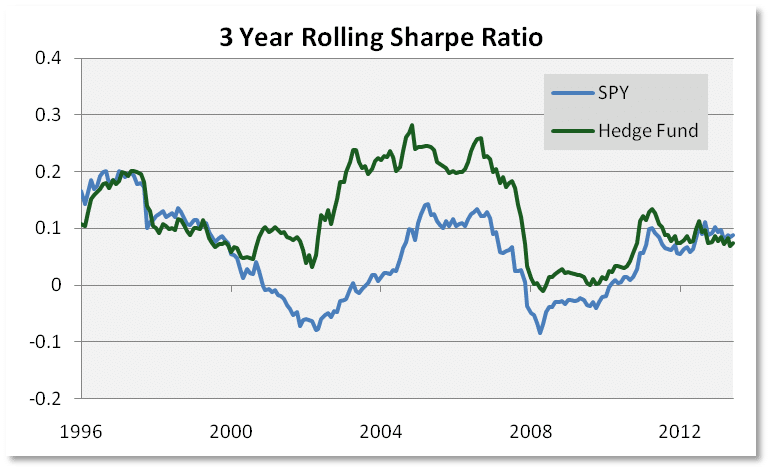 3 Year Rolling Sharpe Ratio
