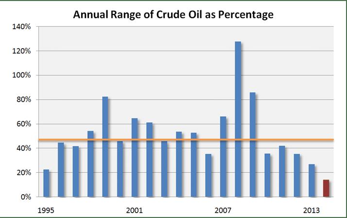 Crude Oil Range