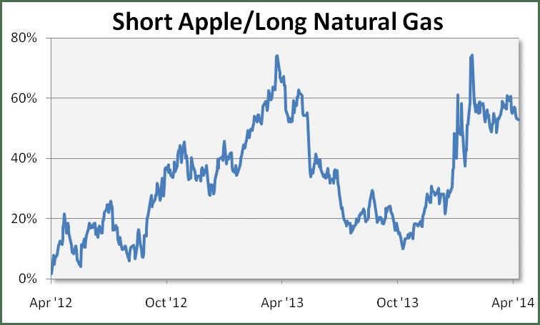 Short Apple Long Natural Gas