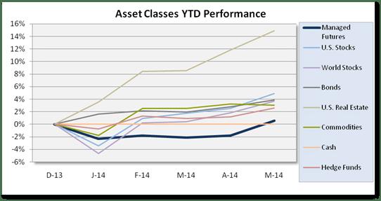 Chart May Asset Class Scoreboard
