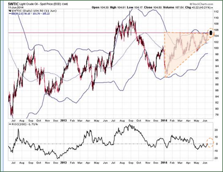 Crude Oil Break