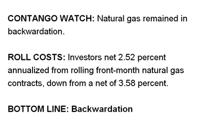 Natural Gas Backwardation details