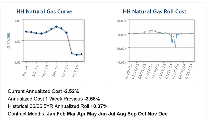 Natural Gas Chart Real Hard Investor