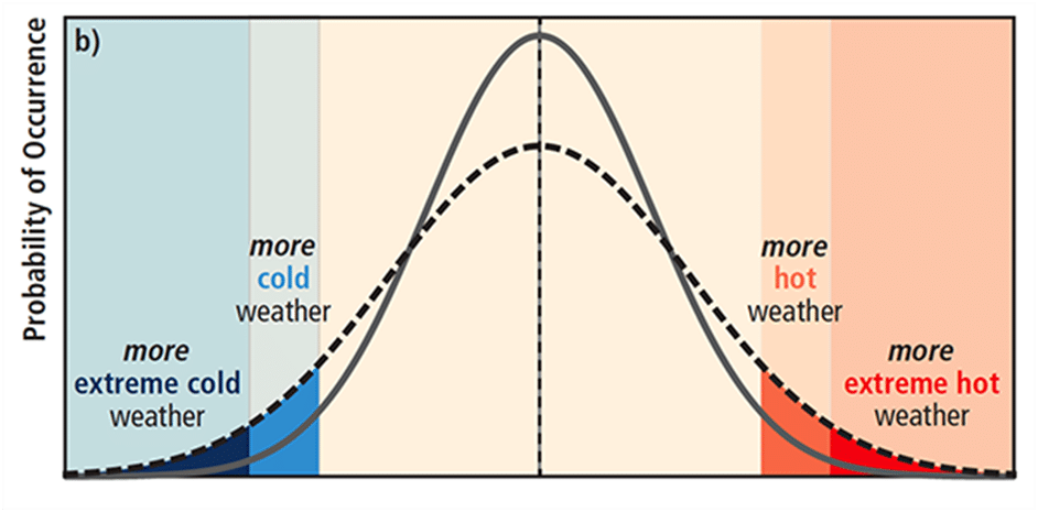 Weather Bell Curve