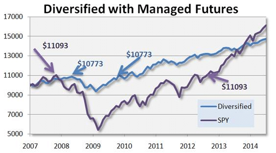 Diversified with Managed Futures