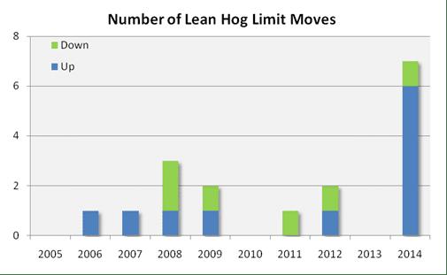 Lean Hog Limit Moves