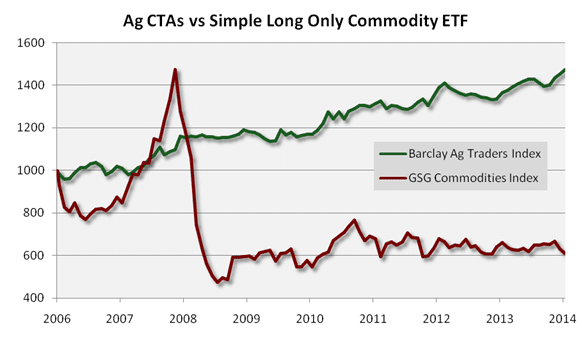 Ag CTAs vs Long Only Commodity ETF