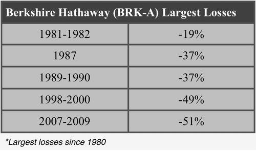 Berkshire Largest Losses since 1980