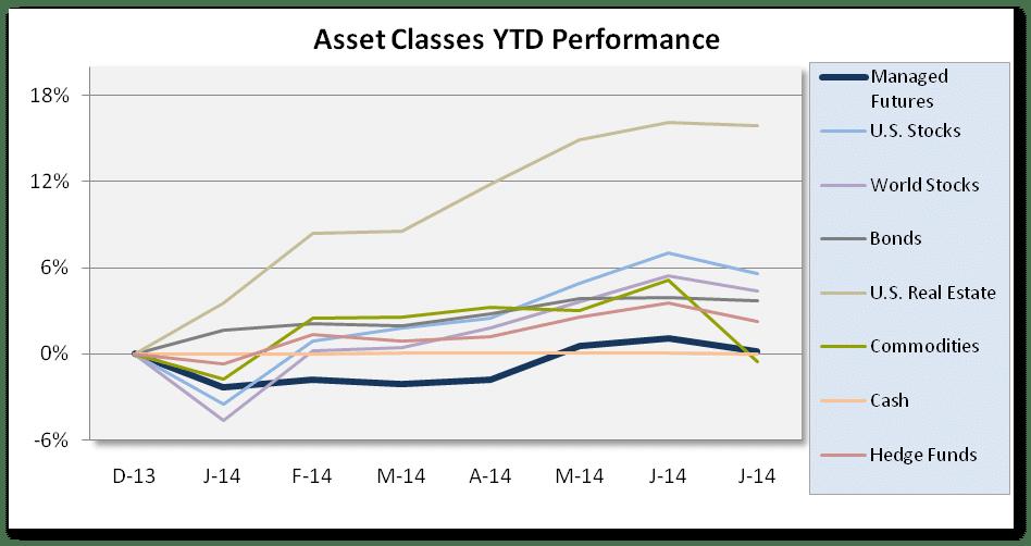 Chart Asset Class July