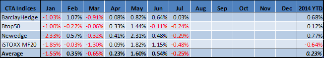 Managed Futures July Performance