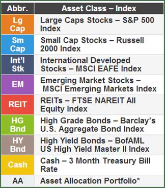 Asset Class Index