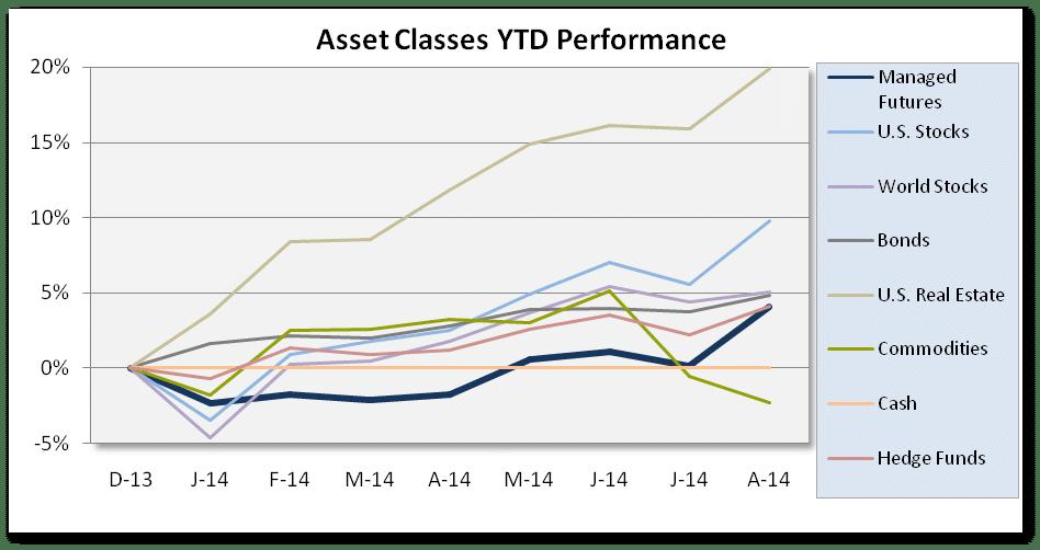 Chart Asset Class