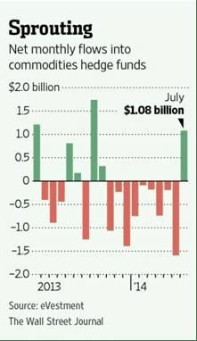 Commodity AUM flows