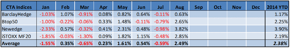 Managed Futures August Performance