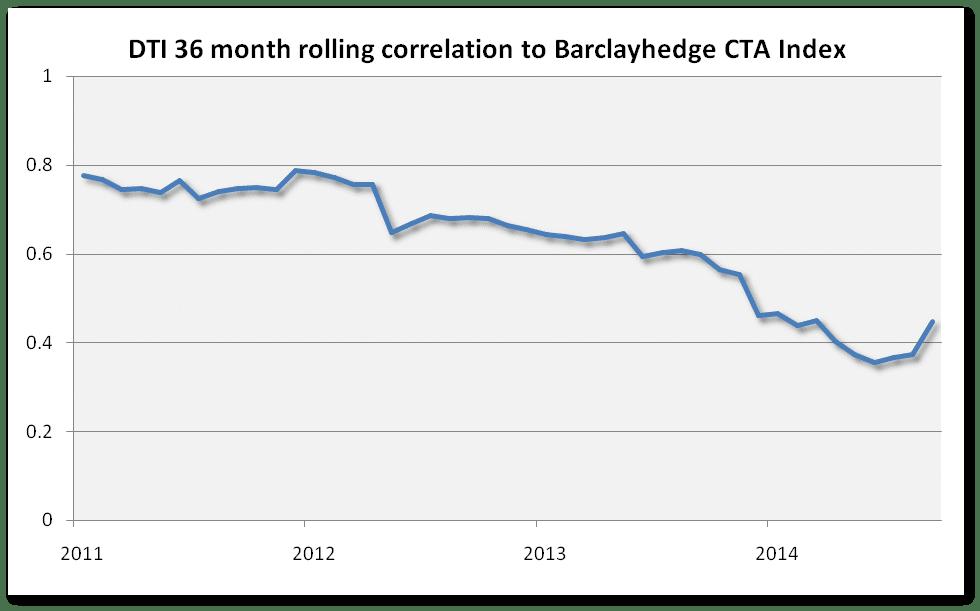 34 month correlation