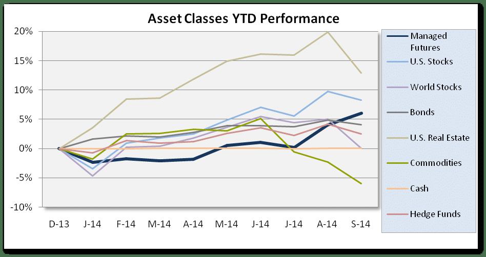 Asset Class Scoreboard Chart