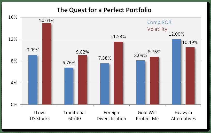 Comp ROR vs Volatility