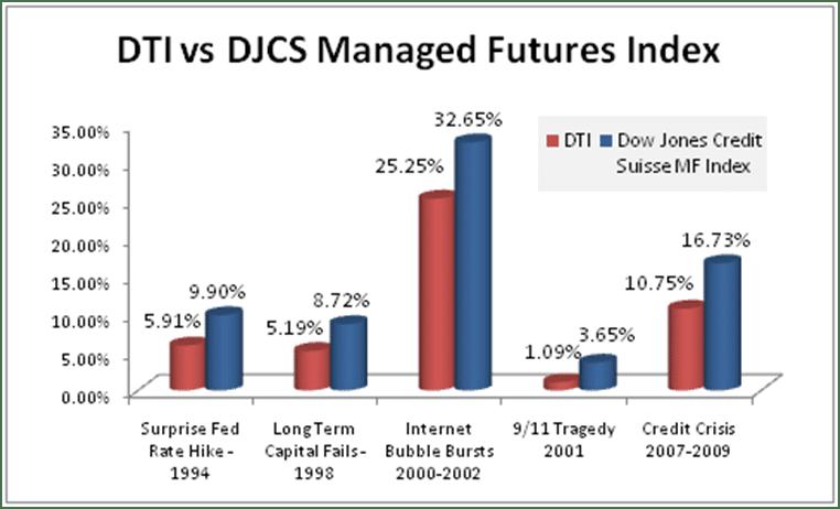 DTI vs Managed Futures Crisis Period