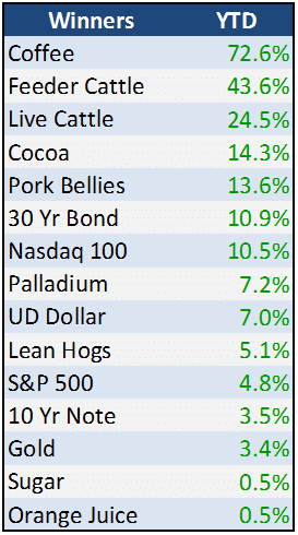 Futures Winners + Losers