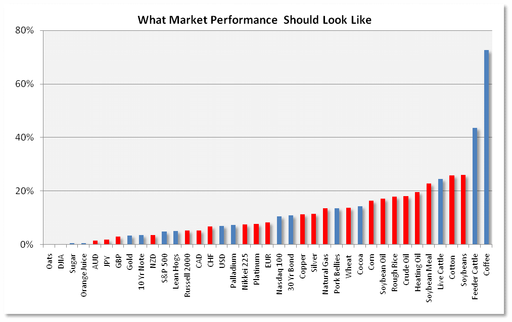 What Market Performance Should Look Like