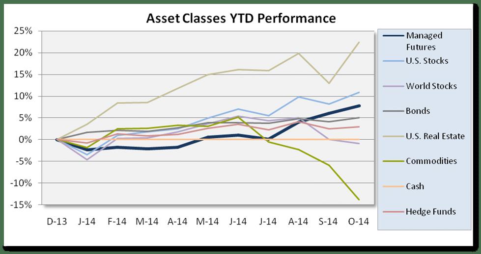 Chart Asset Class Scoreboard