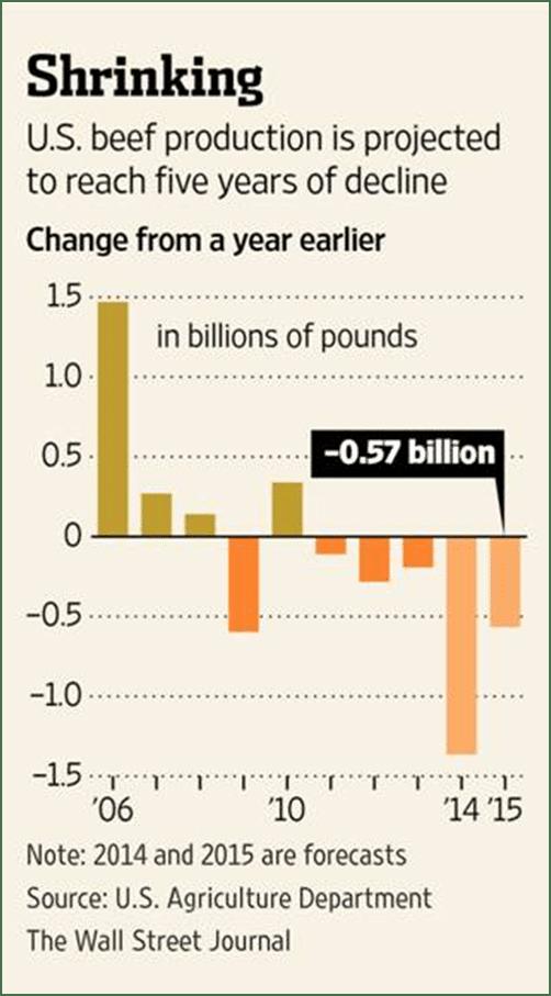 Shrinking production
