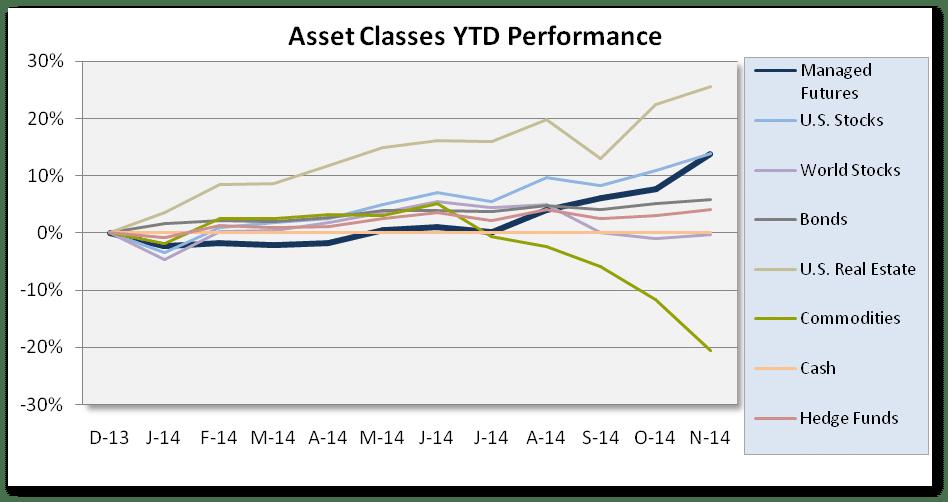 Chart of Asset Class Scoreboard