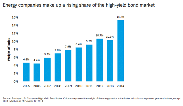 Energy High Yield Bond MArket