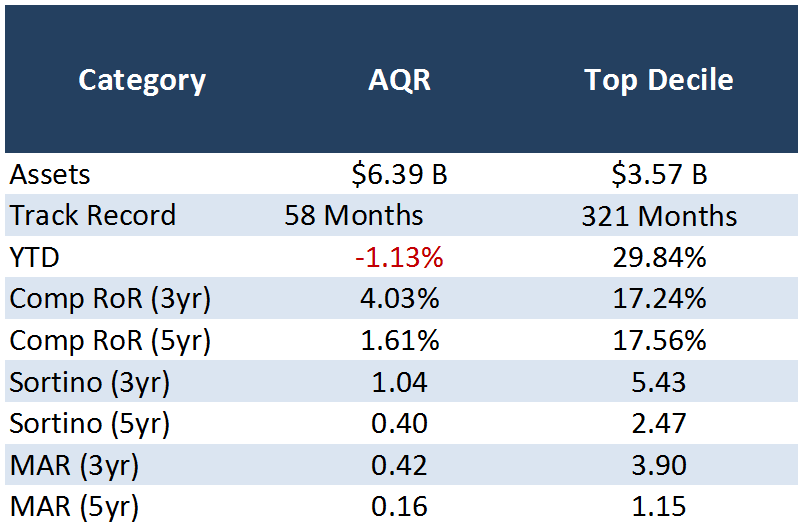 Fixed AQR numbers