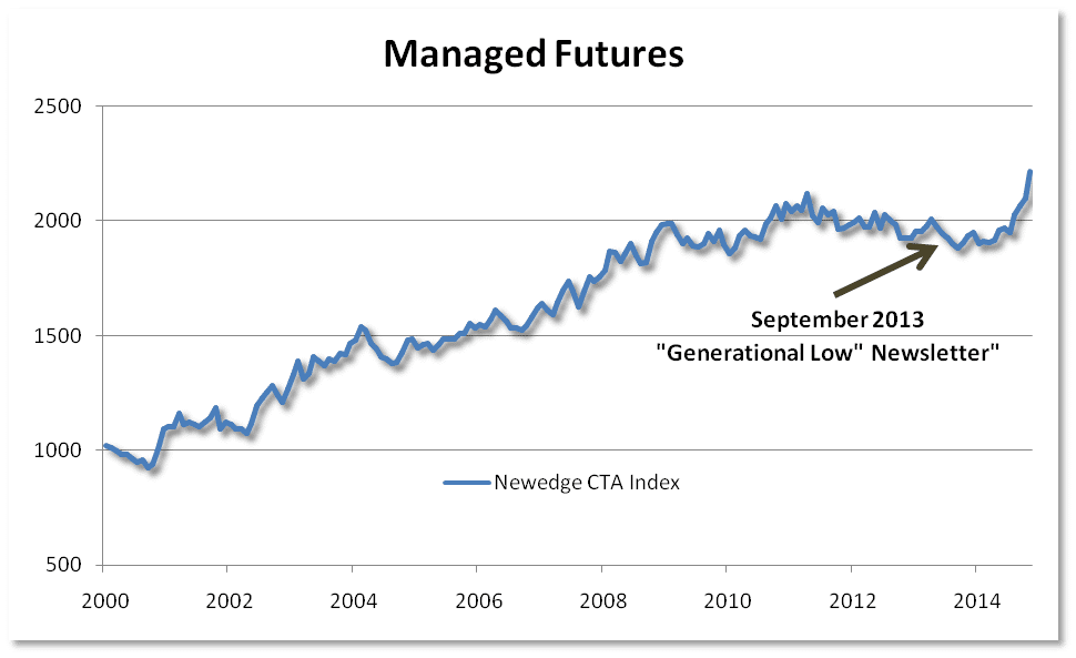 Managed Futures AlL Time High 3
