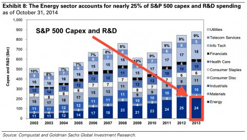 Sector Spending