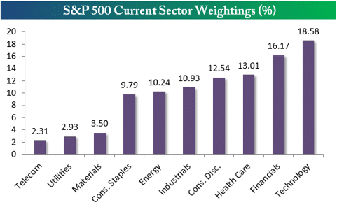 Sector Weightings